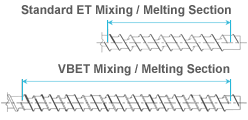 Standard ET Mixing / Melting Section vs. VBET Mixing / Melting Section